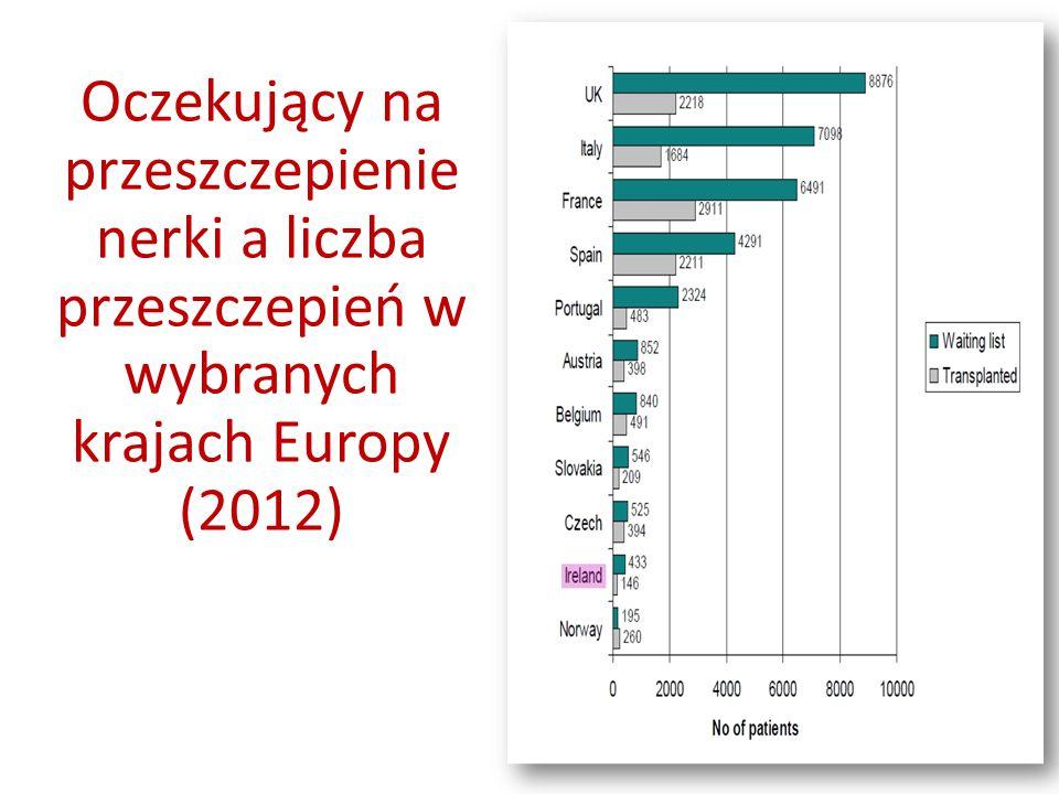 Oczekujący na przeszczepienie nerki a liczba przeszczepień w wybranych krajach Europy (2012)