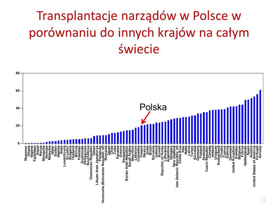 Transplantacje narządów w Polsce w porównaniu do innych krajów na całym świecie Polska