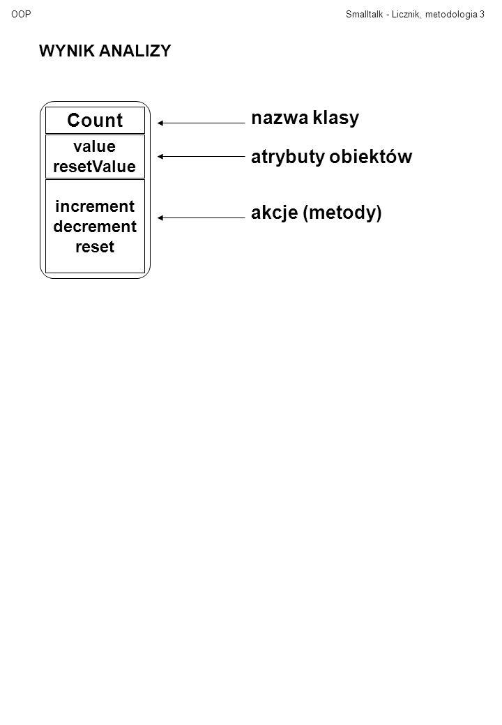 OOPSmalltalk - Licznik, metodologia3 Count value resetValue increment decrement reset nazwa klasy atrybuty obiektów akcje (metody) WYNIK ANALIZY