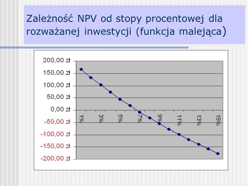 Zależność NPV od stopy procentowej dla rozważanej inwestycji (funkcja malejąca )
