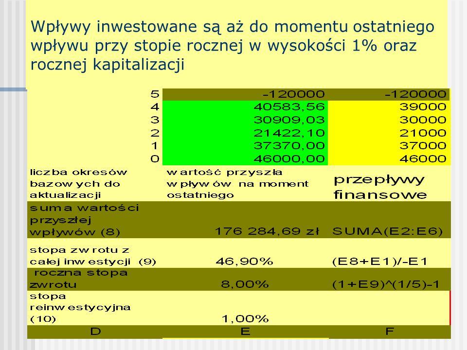 Wpływy inwestowane są aż do momentu ostatniego wpływu przy stopie rocznej w wysokości 1% oraz rocznej kapitalizacji