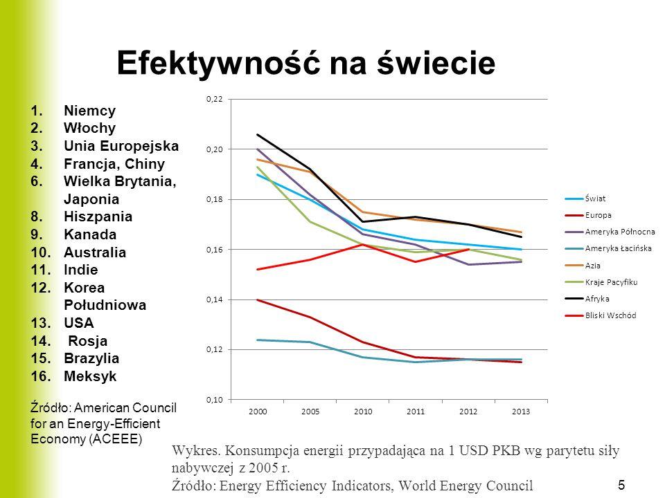 Efektywność na świecie Wykres. Konsumpcja energii przypadająca na 1 USD PKB wg parytetu siły nabywczej z 2005 r. Źródło: Energy Efficiency Indicators,