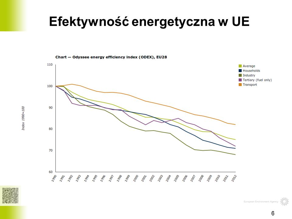 Efektywność energetyczna w UE 6
