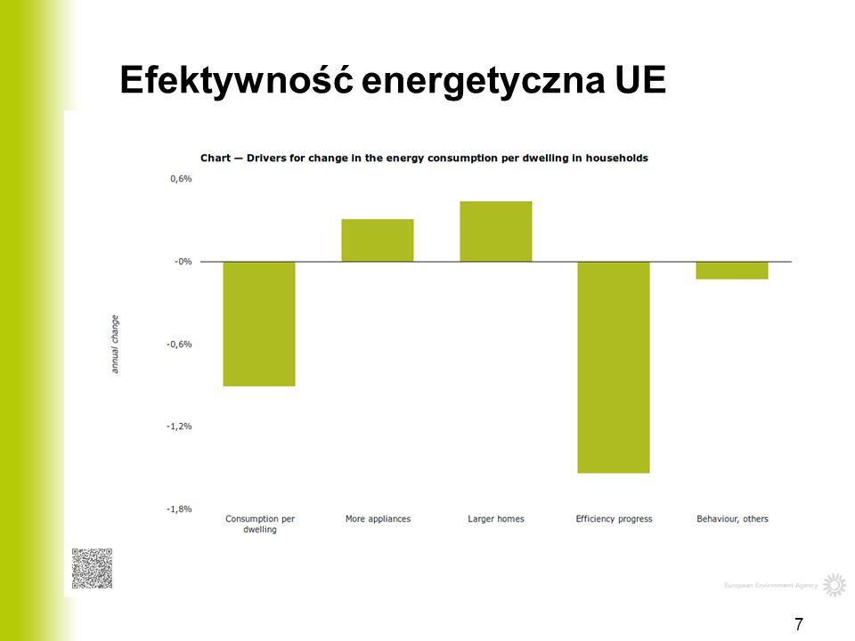 Efektywność energetyczna UE 7
