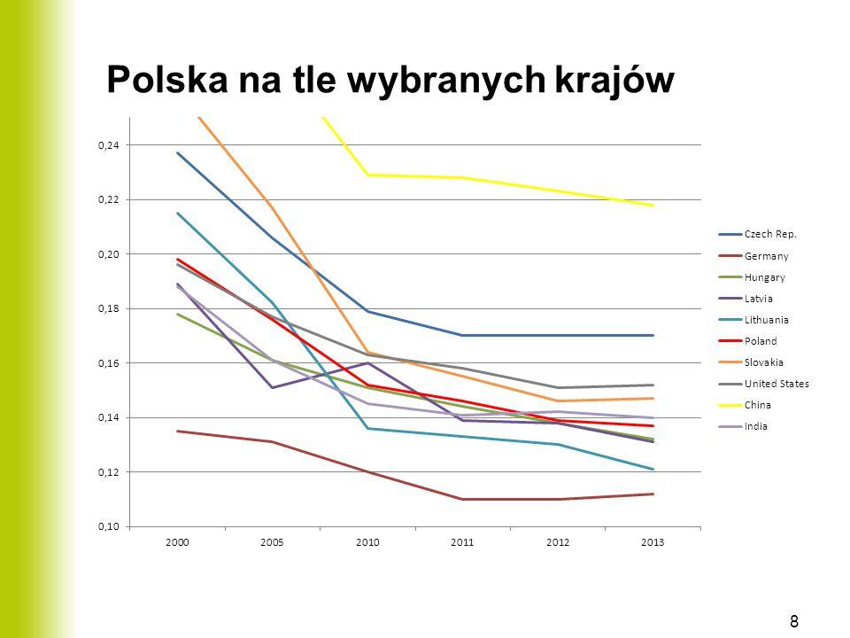 Polska na tle wybranych krajów 8