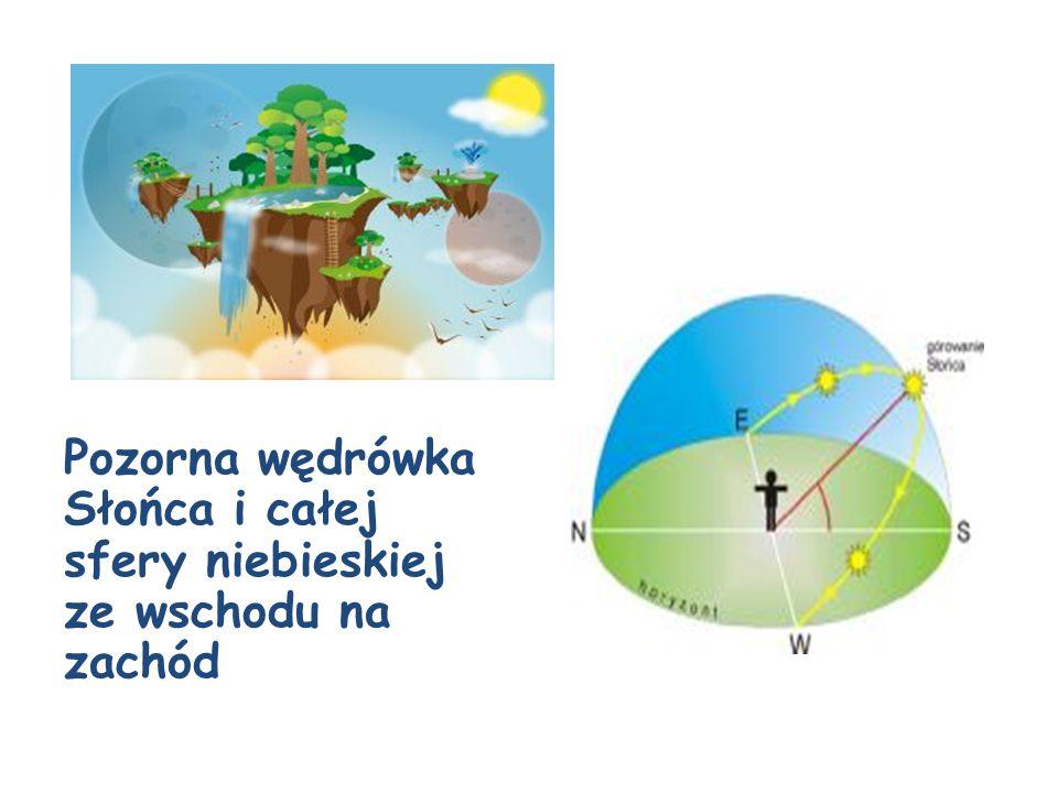Zmiany wysokości Słońca nad horyzontem powodują dobowe zmiany temperatury im większa wysokość Słońca, tym wyższa temperatura.