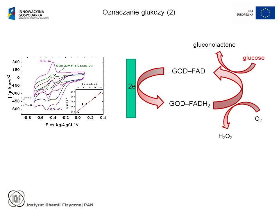 Instytut Chemii Fizycznej PAN Oznaczanie glukozy (2) GOD–FAD GOD–FADH 2 2e gluconolactone glucose O2O2 H2O2H2O2