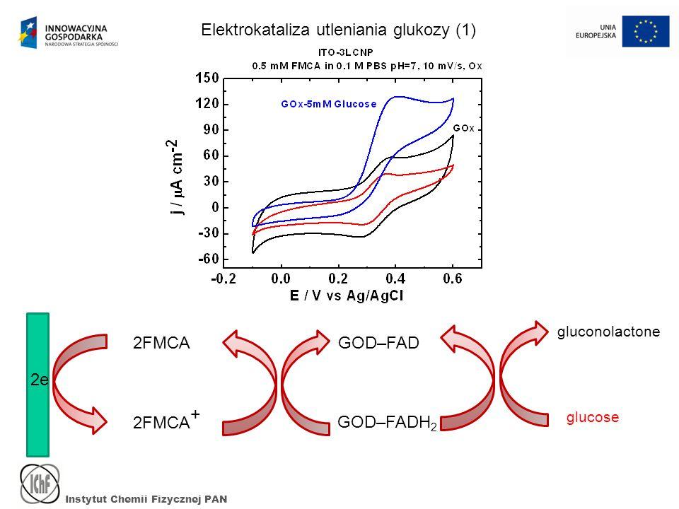 Instytut Chemii Fizycznej PAN Elektrokataliza utleniania glukozy (1) GOD–FAD GOD–FADH 2 2e gluconolactone glucose 2FMCA + 2FMCA