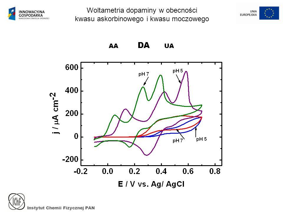 Instytut Chemii Fizycznej PAN AA DA UA Woltametria dopaminy w obecności kwasu askorbinowego i kwasu moczowego