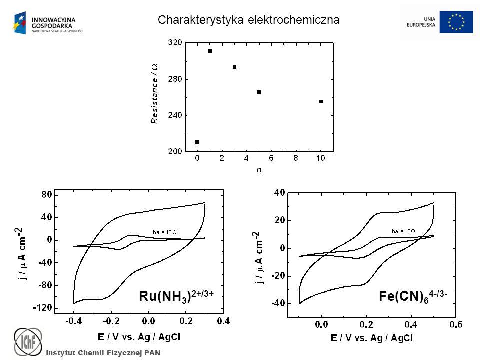 Instytut Chemii Fizycznej PAN Charakterystyka elektrochemiczna Ru(NH 3 ) 2+/3+ Fe(CN) 6 4-/3-