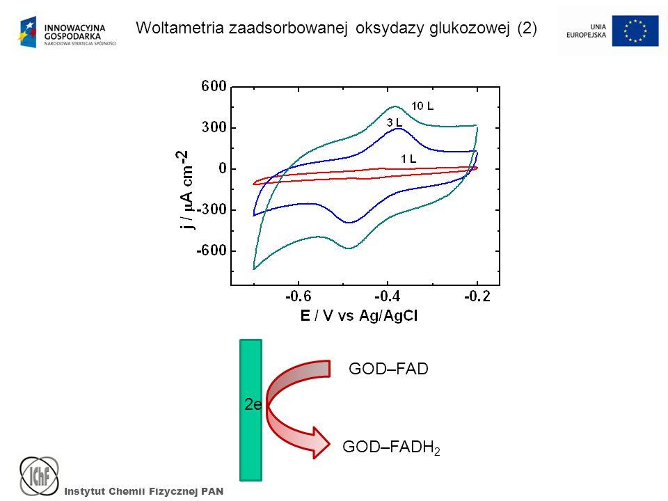 Instytut Chemii Fizycznej PAN Woltametria zaadsorbowanej oksydazy glukozowej (2) GOD–FAD GOD–FADH 2 2e