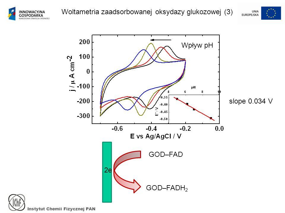 Instytut Chemii Fizycznej PAN Woltametria zaadsorbowanej oksydazy glukozowej (3) slope 0.034 V GOD–FAD GOD–FADH 2 2e Wpływ pH
