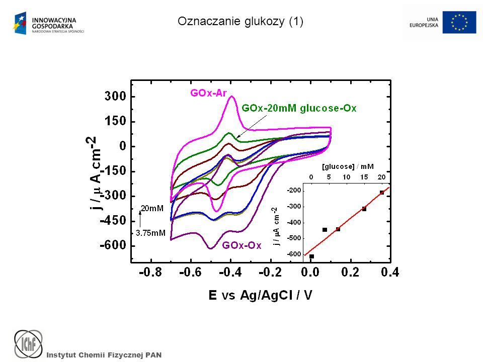 Instytut Chemii Fizycznej PAN Oznaczanie glukozy (1)