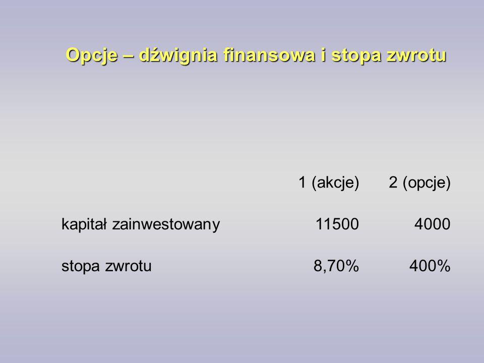 Opcje – dźwignia finansowa i stopa zwrotu 1 (akcje)2 (opcje) kapitał zainwestowany115004000 stopa zwrotu8,70%400%