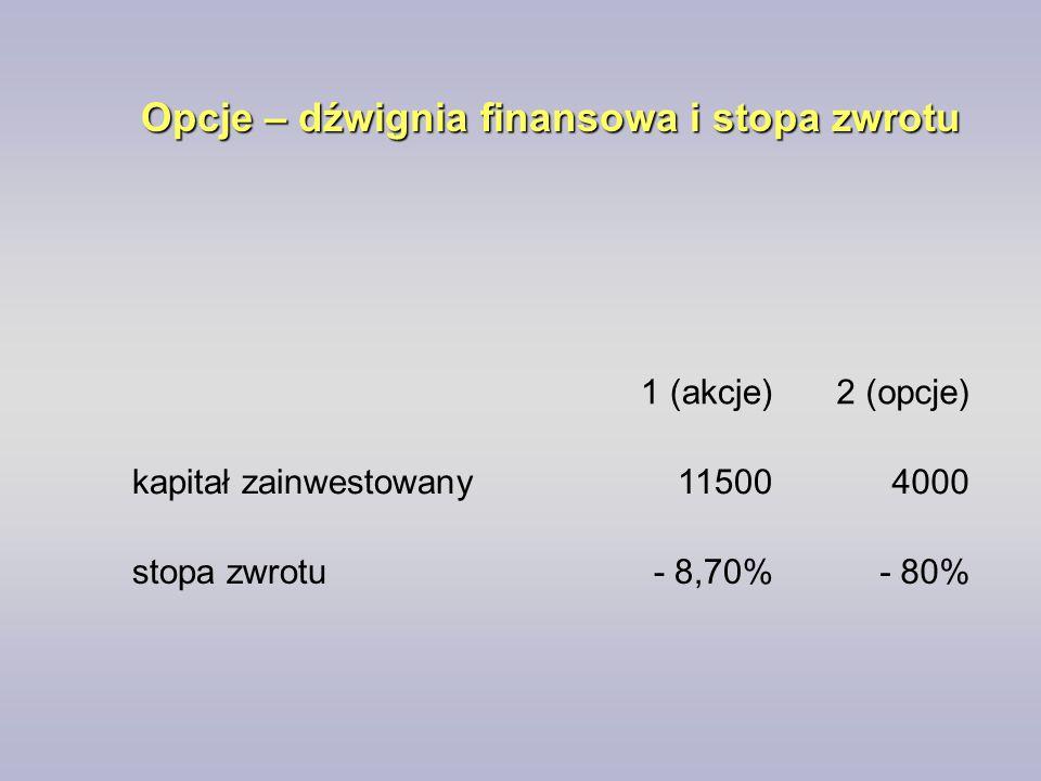 Opcje – dźwignia finansowa i stopa zwrotu 1 (akcje)2 (opcje) kapitał zainwestowany115004000 stopa zwrotu- 8,70%- 80%