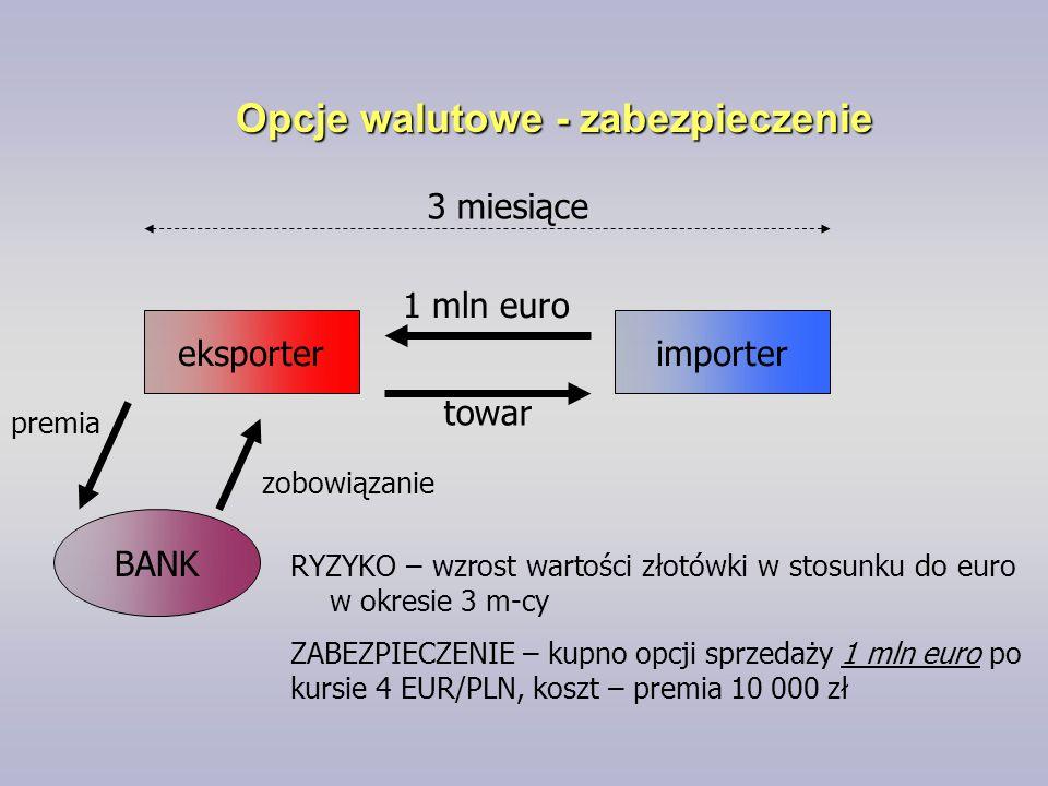 Opcje walutowe - zabezpieczenie eksporterimporter BANK 1 mln euro towar 3 miesiące RYZYKO – wzrost wartości złotówki w stosunku do euro w okresie 3 m-
