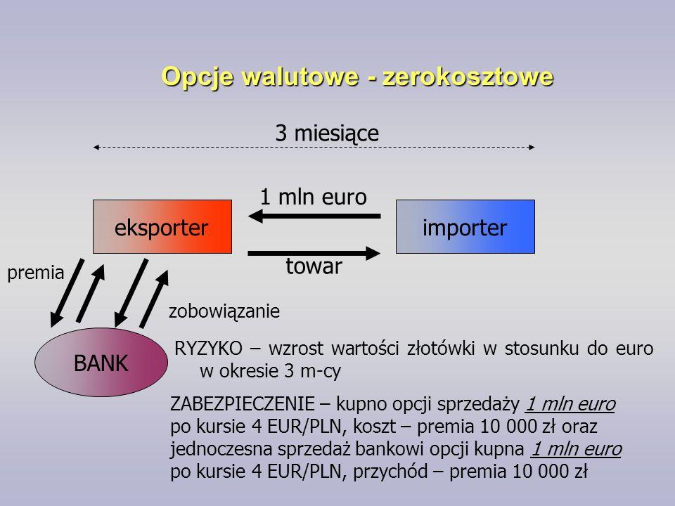 Opcje walutowe - zerokosztowe eksporterimporter BANK 1 mln euro towar 3 miesiące RYZYKO – wzrost wartości złotówki w stosunku do euro w okresie 3 m-cy