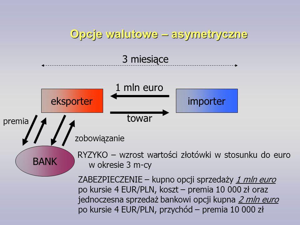 Opcje walutowe – asymetryczne eksporterimporter BANK 1 mln euro towar 3 miesiące RYZYKO – wzrost wartości złotówki w stosunku do euro w okresie 3 m-cy