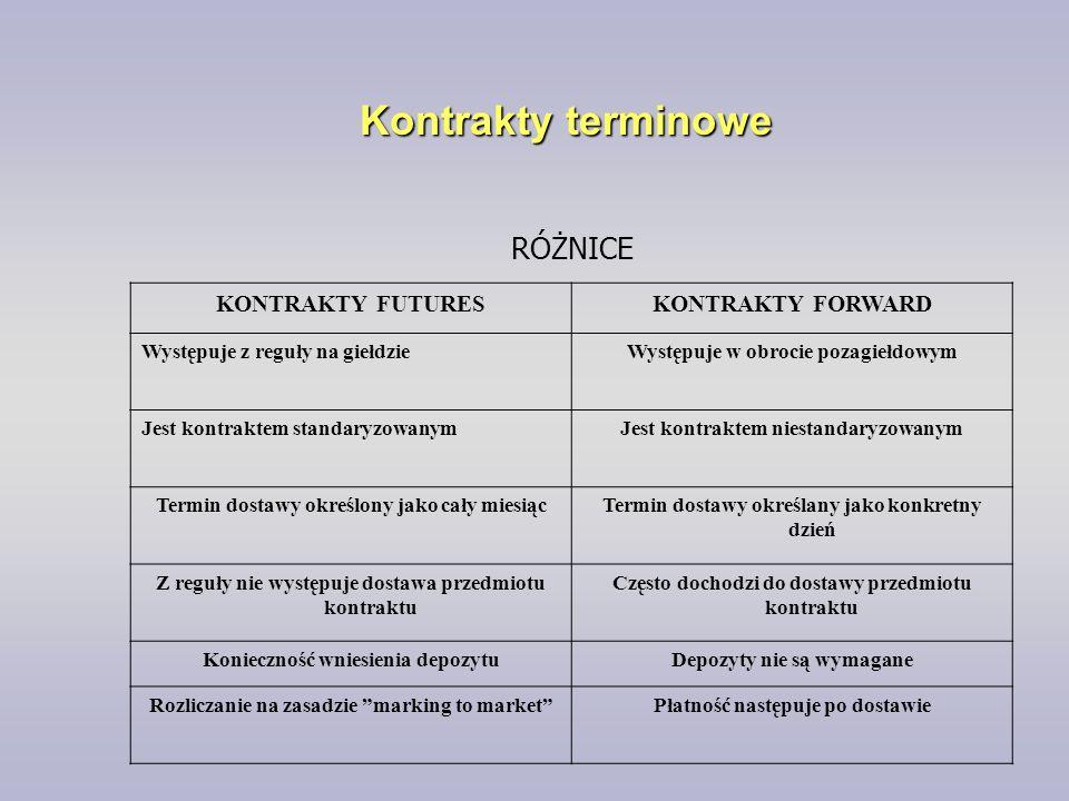 Kontrakty terminowe KONTRAKTY FUTURESKONTRAKTY FORWARD Występuje z reguły na giełdzieWystępuje w obrocie pozagiełdowym Jest kontraktem standaryzowanym