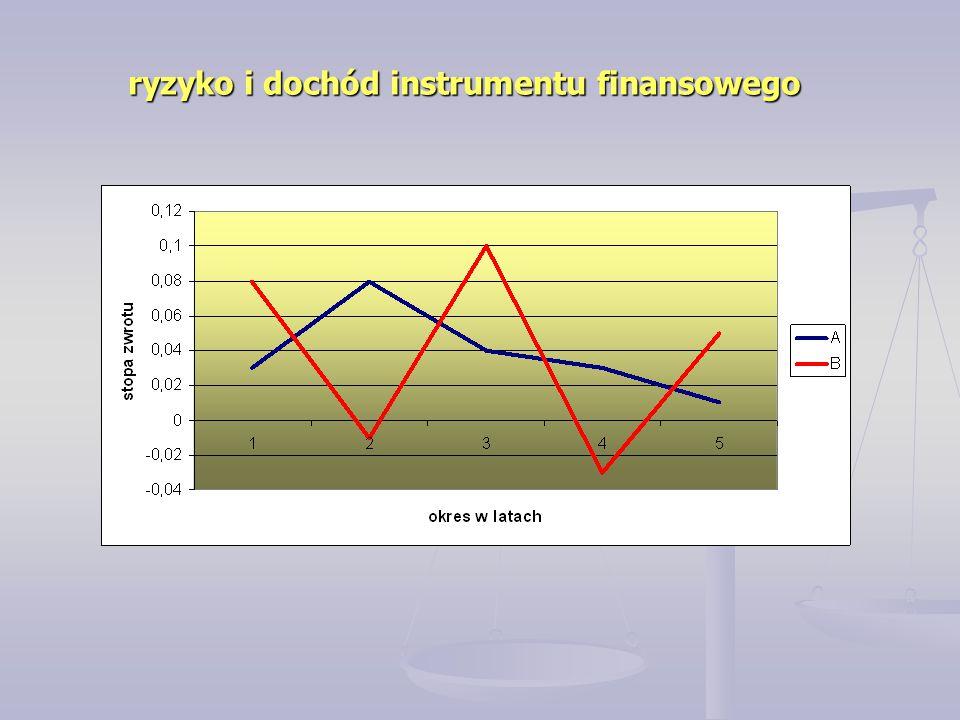 ryzyko i dochód instrumentu finansowego