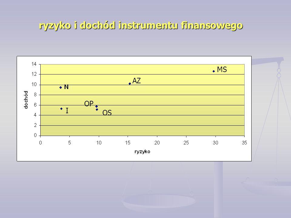 ryzyko i dochód instrumentu finansowego I OP OS AZ MS