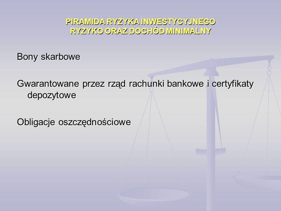 PIRAMIDA RYZYKA INWESTYCYJNEGO RYZYKO ORAZ DOCHÓD MINIMALNY Bony skarbowe Gwarantowane przez rząd rachunki bankowe i certyfikaty depozytowe Obligacje