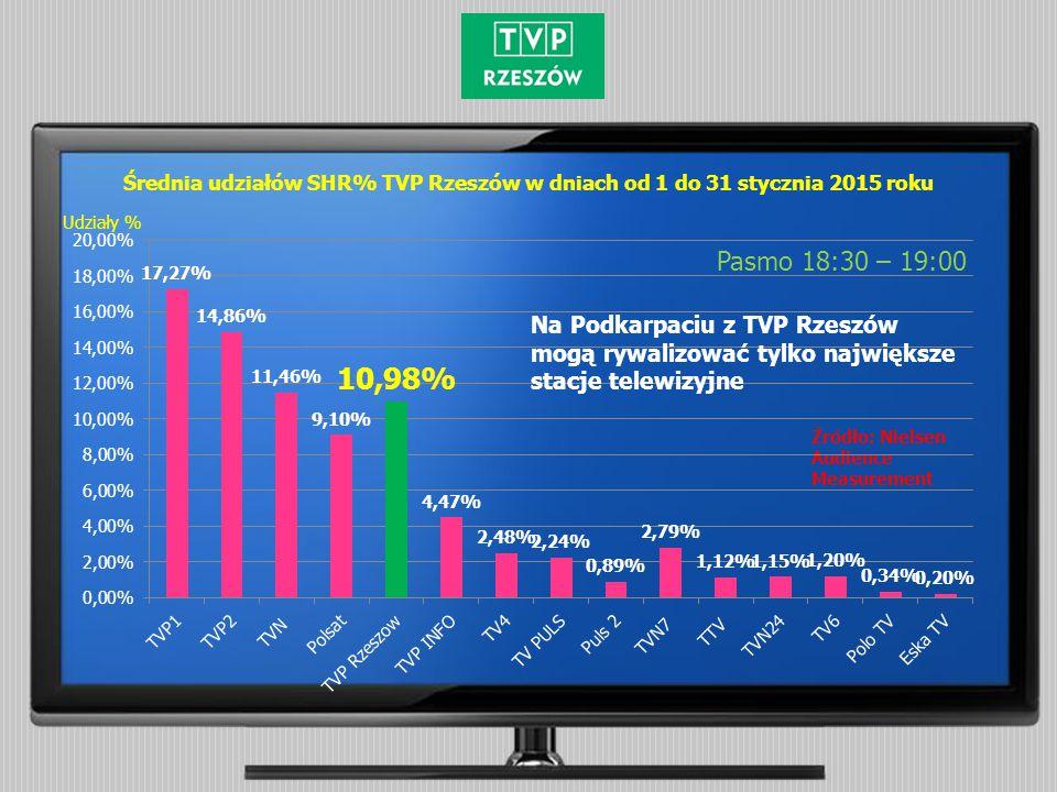 Średnia udziałów SHR% TVP Rzeszów w dniach od 1 do 31 stycznia 2015 roku Pasmo 18:30 – 19:00 Źródło: Nielsen Audience Measurement Udziały % Na Podkarp