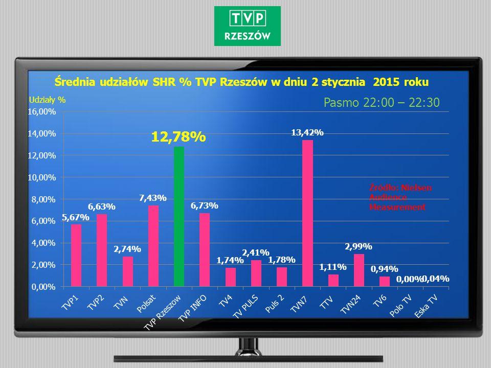 Średnia udziałów SHR % TVP Rzeszów w dniu 2 stycznia 2015 roku Pasmo 22:00 – 22:30 Źródło: Nielsen Audience Measurement Udziały %