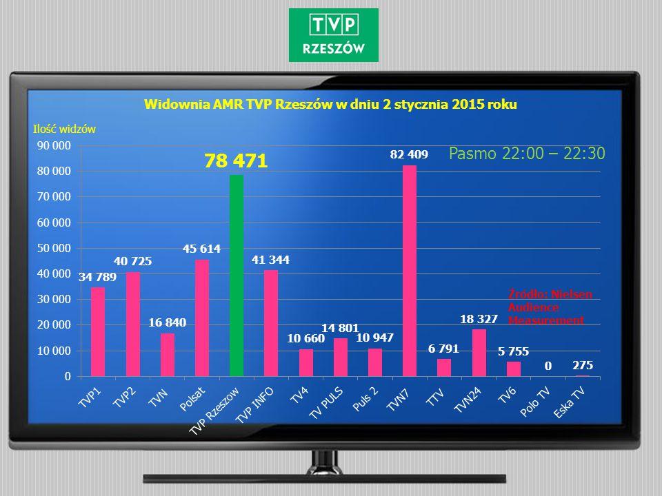 Widownia AMR TVP Rzeszów w dniu 2 stycznia 2015 roku Pasmo 22:00 – 22:30 Źródło: Nielsen Audience Measurement Ilość widzów