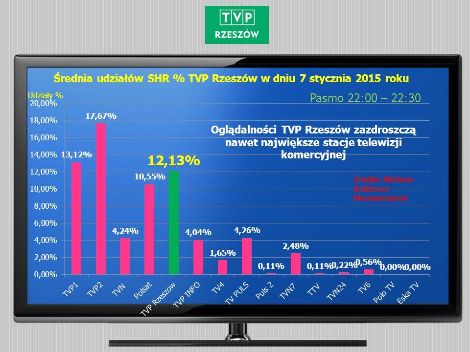Średnia udziałów SHR % TVP Rzeszów w dniu 7 stycznia 2015 roku Pasmo 22:00 – 22:30 Źródło: Nielsen Audience Measurement Udziały % Oglądalności TVP Rze