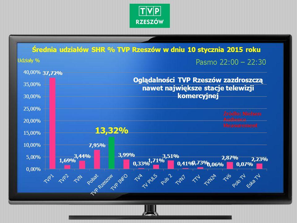Średnia udziałów SHR % TVP Rzeszów w dniu 10 stycznia 2015 roku Pasmo 22:00 – 22:30 Źródło: Nielsen Audience Measurement Udziały % Oglądalności TVP Rz