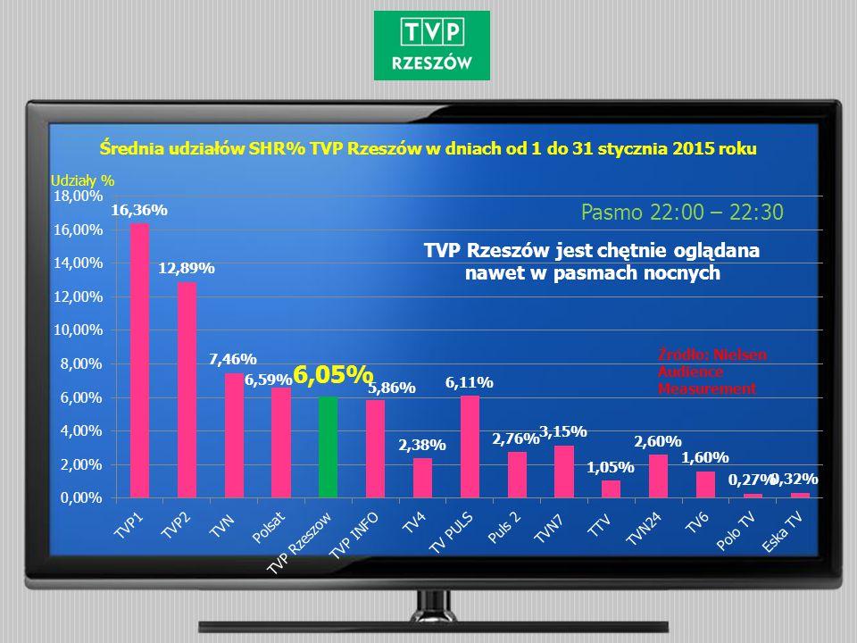 Średnia udziałów SHR% TVP Rzeszów w dniach od 1 do 31 stycznia 2015 roku Pasmo 22:00 – 22:30 Źródło: Nielsen Audience Measurement Udziały % TVP Rzeszó