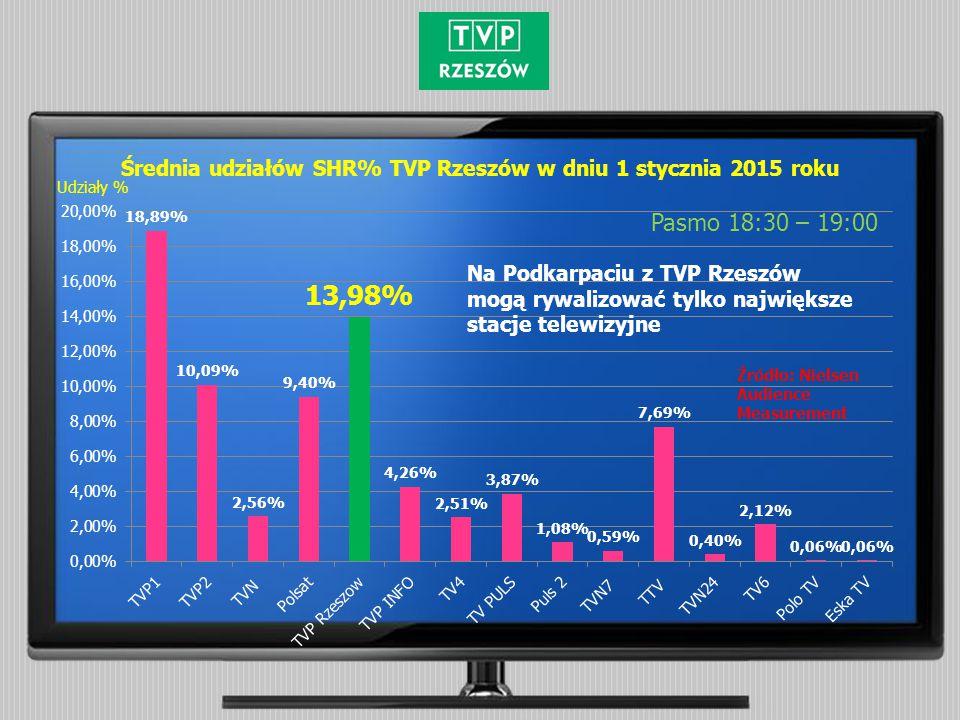 Średnia udziałów SHR% TVP Rzeszów w dniu 1 stycznia 2015 roku Pasmo 18:30 – 19:00 Źródło: Nielsen Audience Measurement Udziały % Na Podkarpaciu z TVP