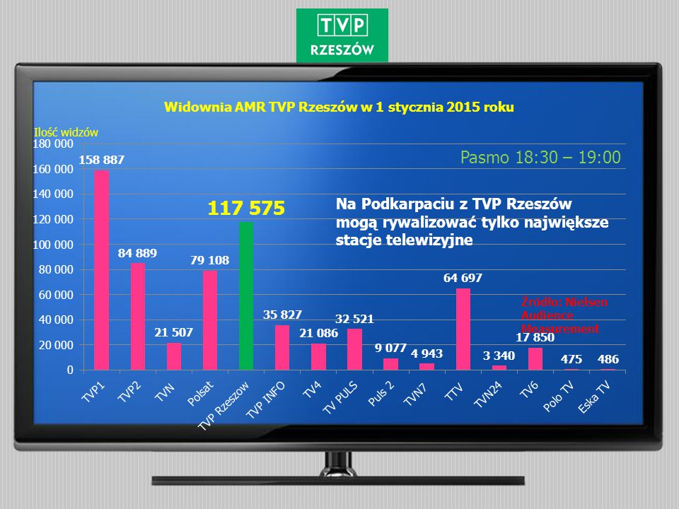 Widownia AMR TVP Rzeszów w 1 stycznia 2015 roku Pasmo 18:30 – 19:00 Źródło: Nielsen Audience Measurement Ilość widzów Na Podkarpaciu z TVP Rzeszów mog