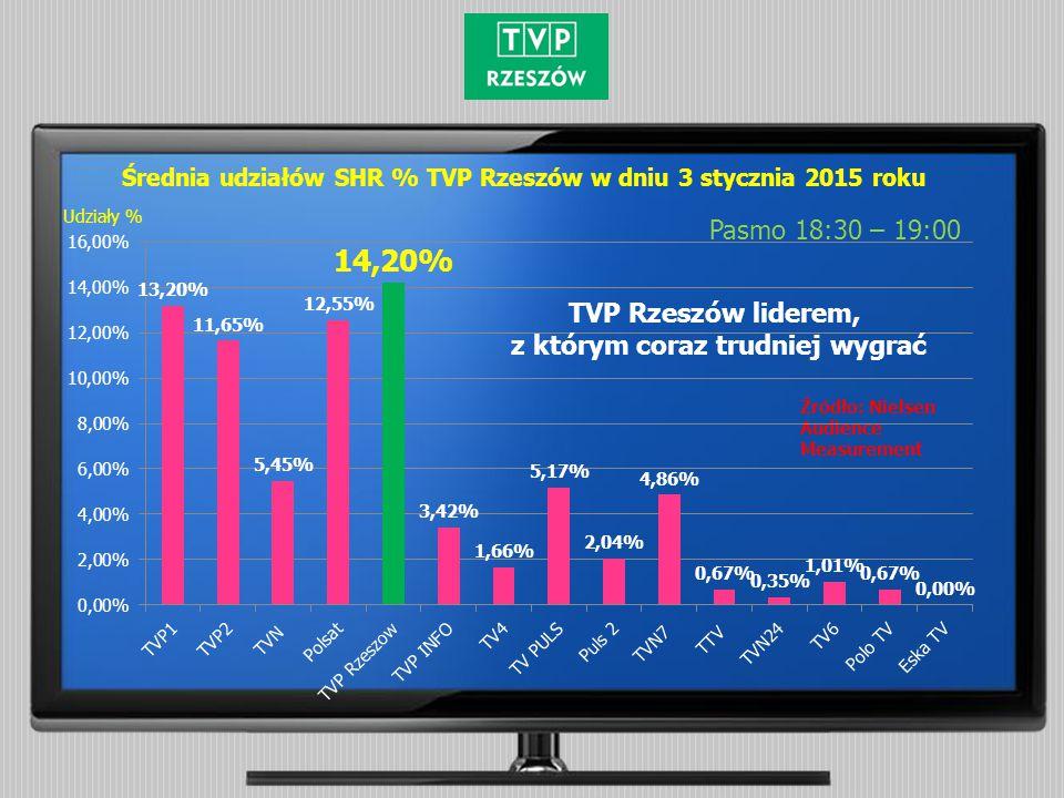 Średnia udziałów SHR % TVP Rzeszów w dniu 12 stycznia 2015 roku Pasmo 18:30 – 19:00 Źródło: Nielsen Audience Measurement Udziały % Poza pierwszą piątką największych stacji telewizyjnych pozostałe mają wielokrotnie słabsze wyniki