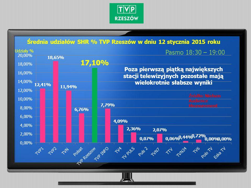 Średnia udziałów SHR % TVP Rzeszów w dniu 12 stycznia 2015 roku Pasmo 18:30 – 19:00 Źródło: Nielsen Audience Measurement Udziały % Poza pierwszą piątk