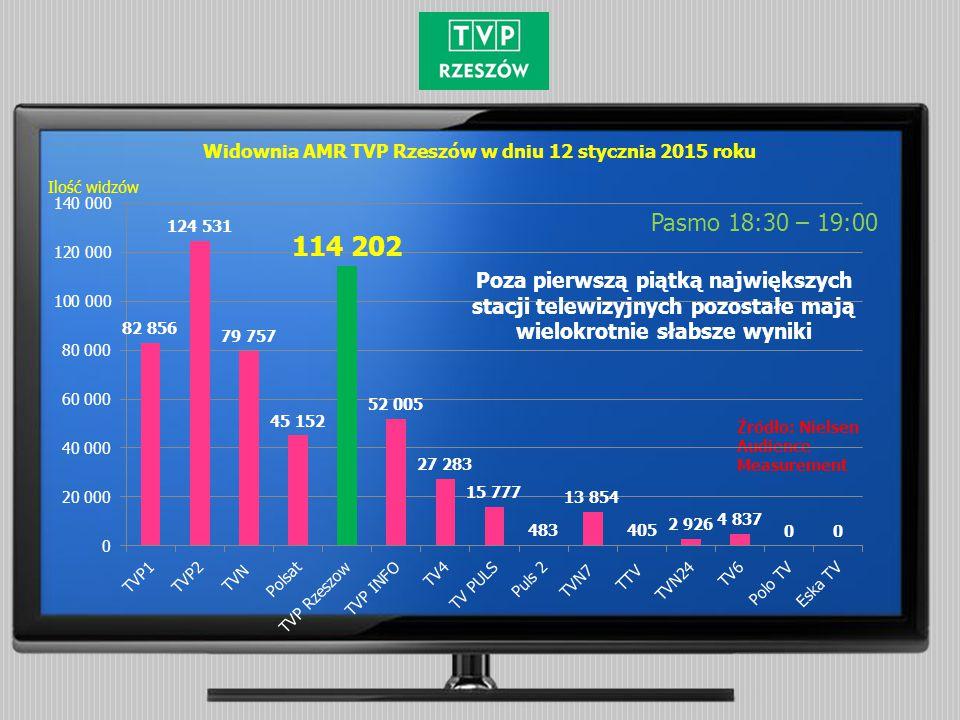 Widownia AMR TVP Rzeszów w dniu 12 stycznia 2015 roku Pasmo 18:30 – 19:00 Źródło: Nielsen Audience Measurement Ilość widzów Poza pierwszą piątką najwi