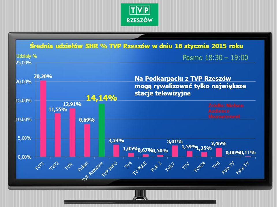 Średnia udziałów SHR % TVP Rzeszów w dniu 16 stycznia 2015 roku Pasmo 18:30 – 19:00 Źródło: Nielsen Audience Measurement Udziały % Na Podkarpaciu z TV