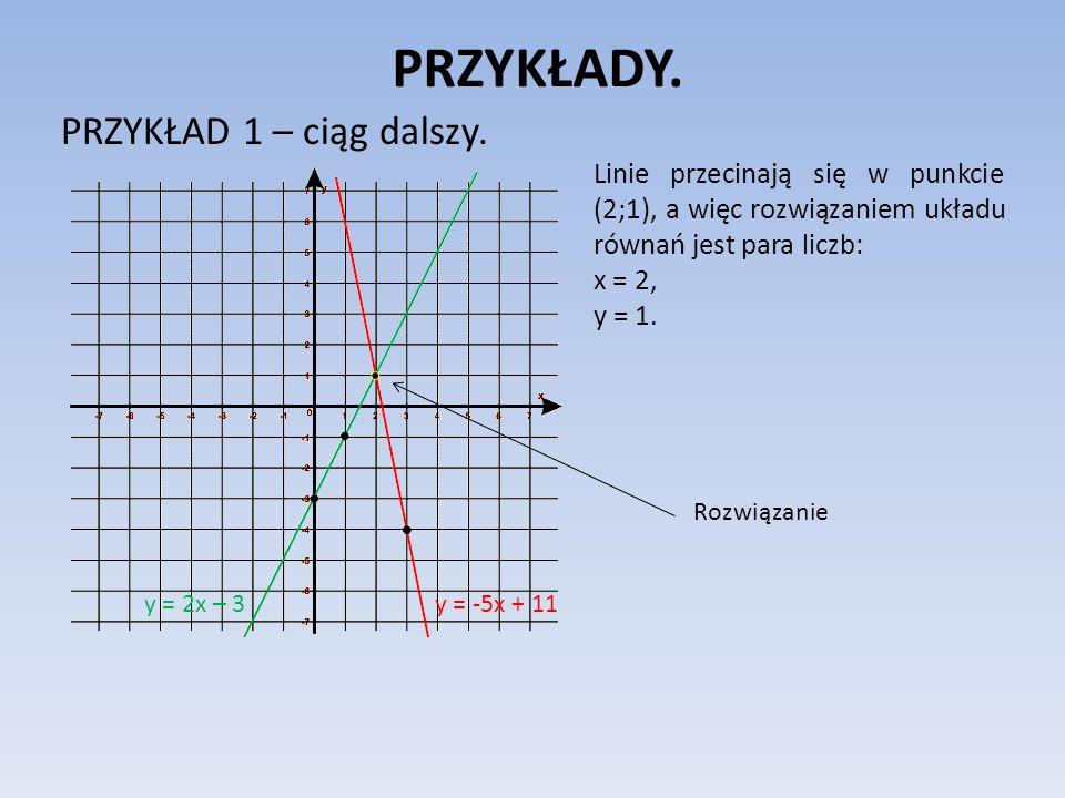PRZYKŁADY.PRZYKŁAD 2. Rozwiąż poniższy układ równań metodą graficzną.