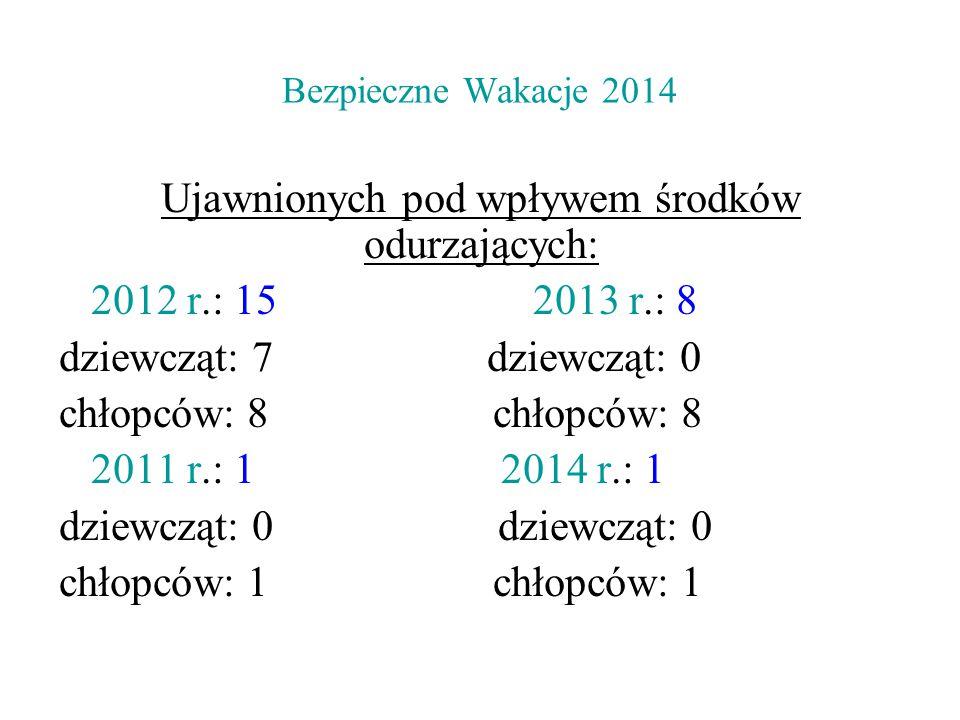 Bezpieczne Wakacje 2014 Ujawnionych pod wpływem środków odurzających: 2012 r.: 15 2013 r.: 8 dziewcząt: 7 dziewcząt: 0 chłopców: 8 2011 r.: 1 2014 r.: 1 dziewcząt: 0 chłopców: 1