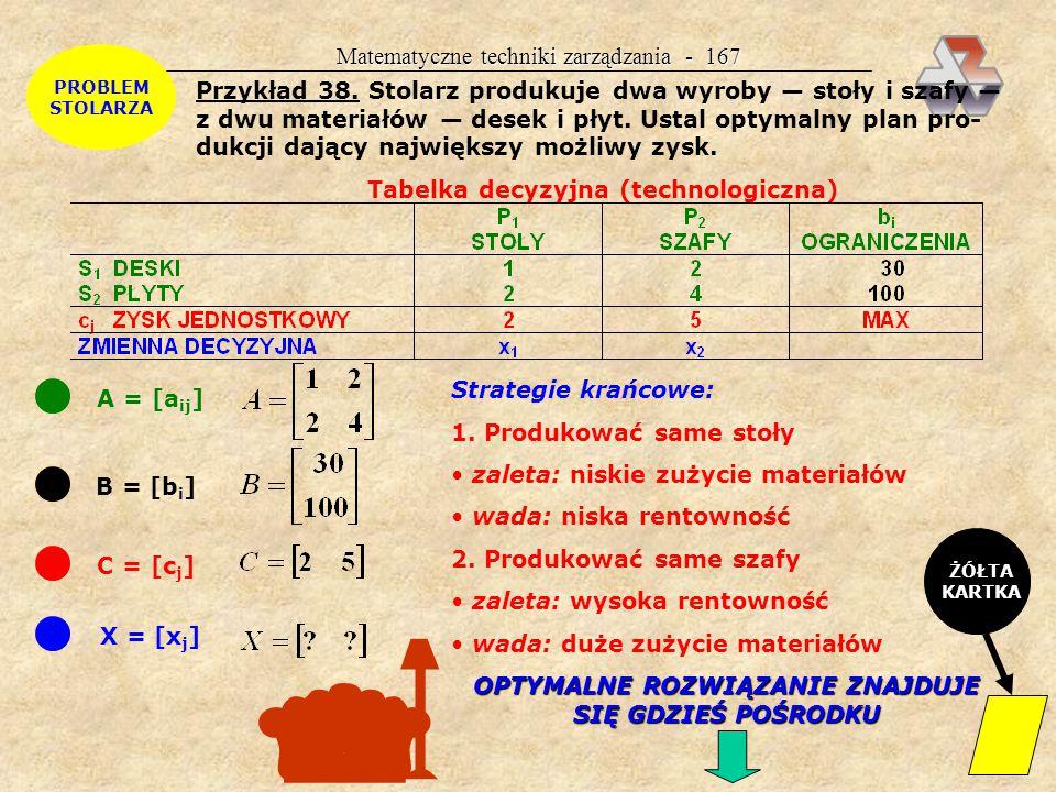 AB CX Matematyczne techniki zarządzania - 166 Dane potrzebne do rozwiązania problemu technologia produkcji [a ij ] = A; ilość i-tego środka produkcji potrzebna do wyprodukowania jednostki j-tego wyrobu ilość posiadanych środków produkcji [b i ] = B zysk jednostkowy [c j ] = C; zysk ze sprzedaży jednostki j-tego wyrobu c j = cena — koszt jednostkowy produkcji Metody rozwiązywania Programowanie liniowe: metoda graficzna (geometryczna): przy dwu wyrobach SIMPLEX metoda SIMPLEX dla dowolnej liczby zmiennych Wyniki X = [x j ]; wielkość produkcji poszczególnych wyrobów F(X)=Z(X)=max; maksymalna wartość funkcji celu = największy zysk możliwy do uzyskania w danych warunkach programowania parametrycznego analiza wrażliwości (wyniki programowania parametrycznego) Interpretacja: optymalny plan produkcji ile i czego ile i z czego ile i kiedy ile i jak