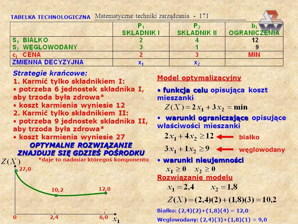 Matematyczne techniki zarządzania - 170 W zapisie ogólnym: ALOKACJA ŚRODKÓW PRODUKCJIMIESZANKA Wyniki X = [x j ]; ilość poszczególnych składników, jaka powinna być użyta do sporządzenia mieszanki F(X)=Z(X)=min; minimalna wartość funkcji celu = najmniejszy koszt sporządzenia mieszanki możliwy do uzyskania przy danych założeniach programowania parametrycznego analiza wrażliwości (wyniki programowania parametrycznego) Interpretacja optymalna receptura mieszanki (x i ) ilość otrzymanej mieszanki koszt najtańszej mieszanki Z(X) Przykład 39.