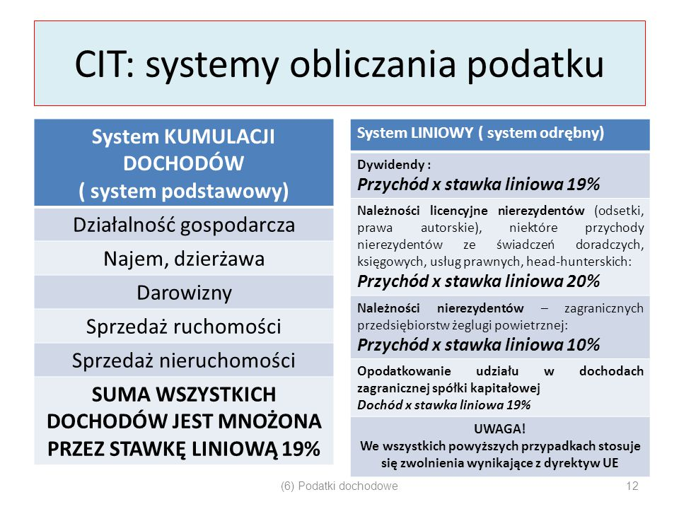 CIT: systemy obliczania podatku System KUMULACJI DOCHODÓW ( system podstawowy) Działalność gospodarcza Najem, dzierżawa Darowizny Sprzedaż ruchomości