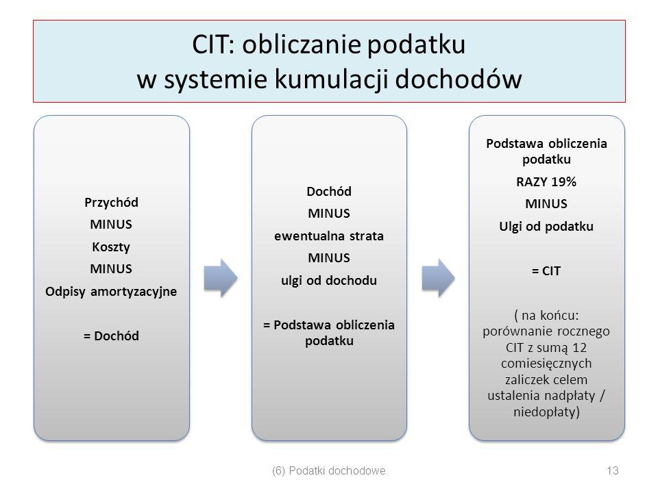 CIT: obliczanie podatku w systemie kumulacji dochodów Przychód MINUS Koszty MINUS Odpisy amortyzacyjne = Dochód Dochód MINUS ewentualna strata MINUS u