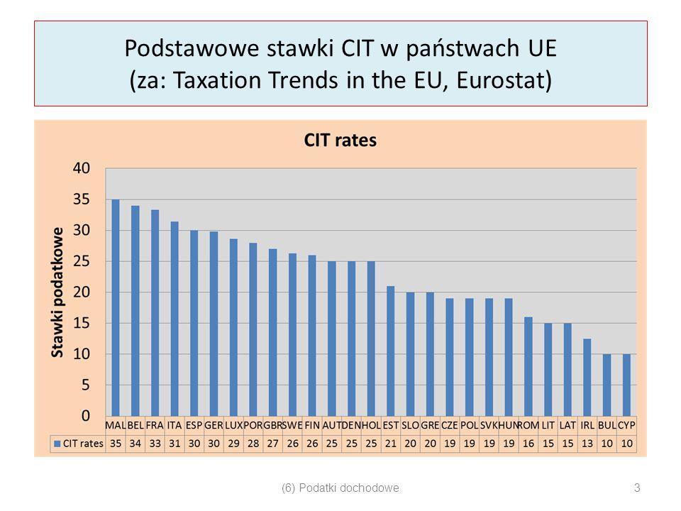 Podstawowe stawki CIT w państwach UE (za: Taxation Trends in the EU, Eurostat) (6) Podatki dochodowe3