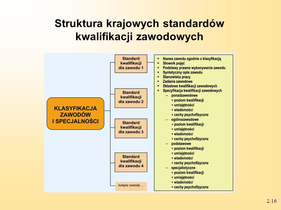 2.16 Struktura krajowych standardów kwalifikacji zawodowych