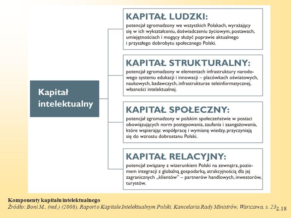 2.18 Komponenty kapitału intelektualnego Źródło: Boni M., (red.) (2008), Raport o Kapitale Intelektualnym Polski.
