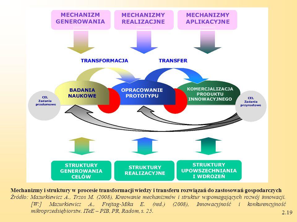 2.19 Mechanizmy i struktury w procesie transformacji wiedzy i transferu rozwiązań do zastosowań gospodarczych Źródło: Mazurkiewicz A., Trzos M.