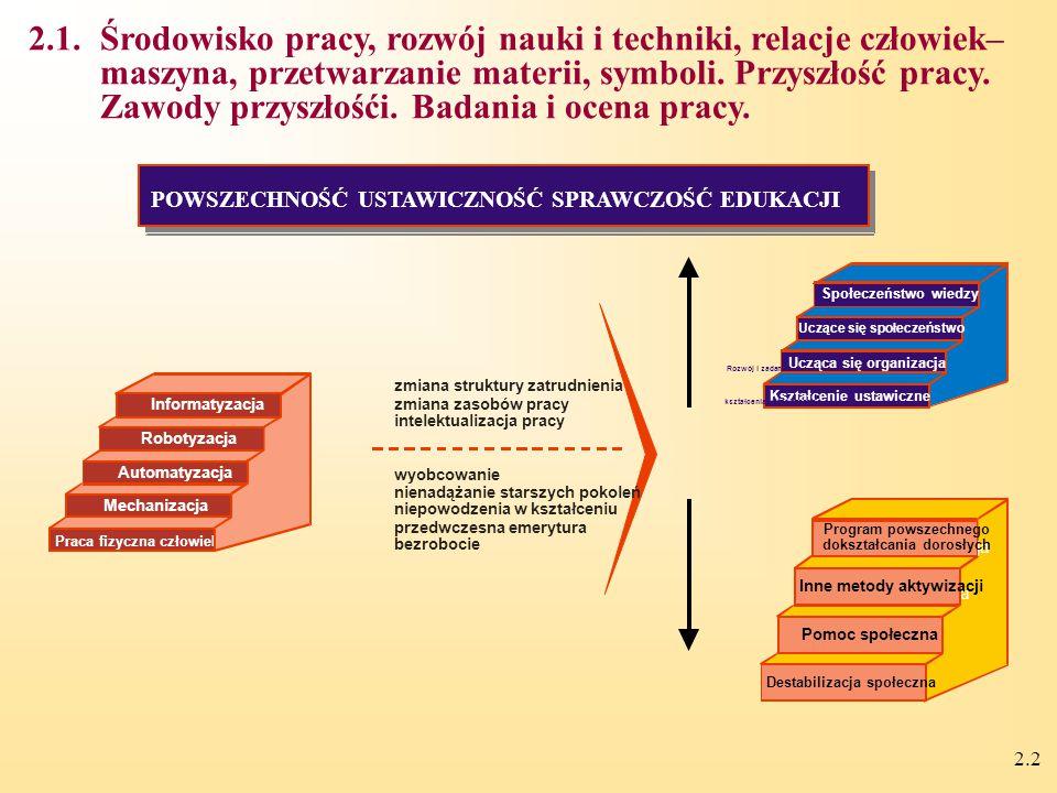2.2 Praca fizyczna człowieka Mechanizacja Automatyzacja Robotyzacja Informatyzacja Kształcenie ustawiczne Ucząca się organizacja Uczące się społeczeństwo Społeczeństwo wiedzy Destabilizacja społeczna Pomoc społeczna Ucząca się organizacja Inne metody aktywizacji Ucząca się organizacja Program powszechnego dokształcania dorosłych zmiana struktury zatrudnienia zmiana zasobów pracy intelektualizacja pracy wyobcowanie nienadążanie starszych pokoleń niepowodzenia w kształceniu przedwczesna emerytura bezrobocie POWSZECHNOŚĆ USTAWICZNOŚĆ SPRAWCZOŚĆ EDUKACJI Rozwój i zadania kształcenia ustawicznego 2.1.Środowisko pracy, rozwój nauki i techniki, relacje człowiek– maszyna, przetwarzanie materii, symboli.