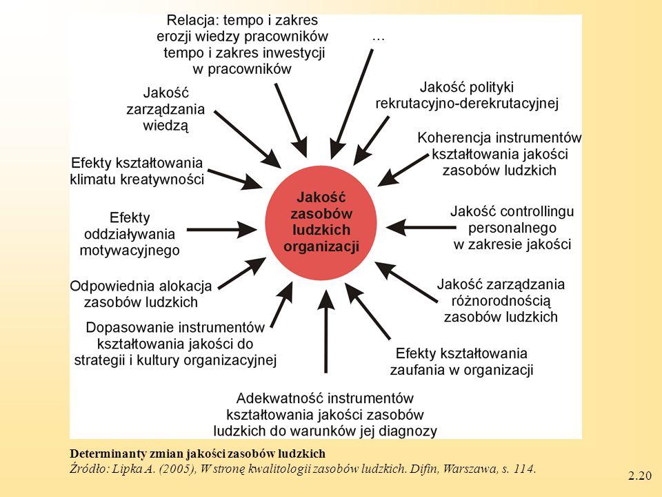 2.20 Determinanty zmian jakości zasobów ludzkich Źródło: Lipka A.